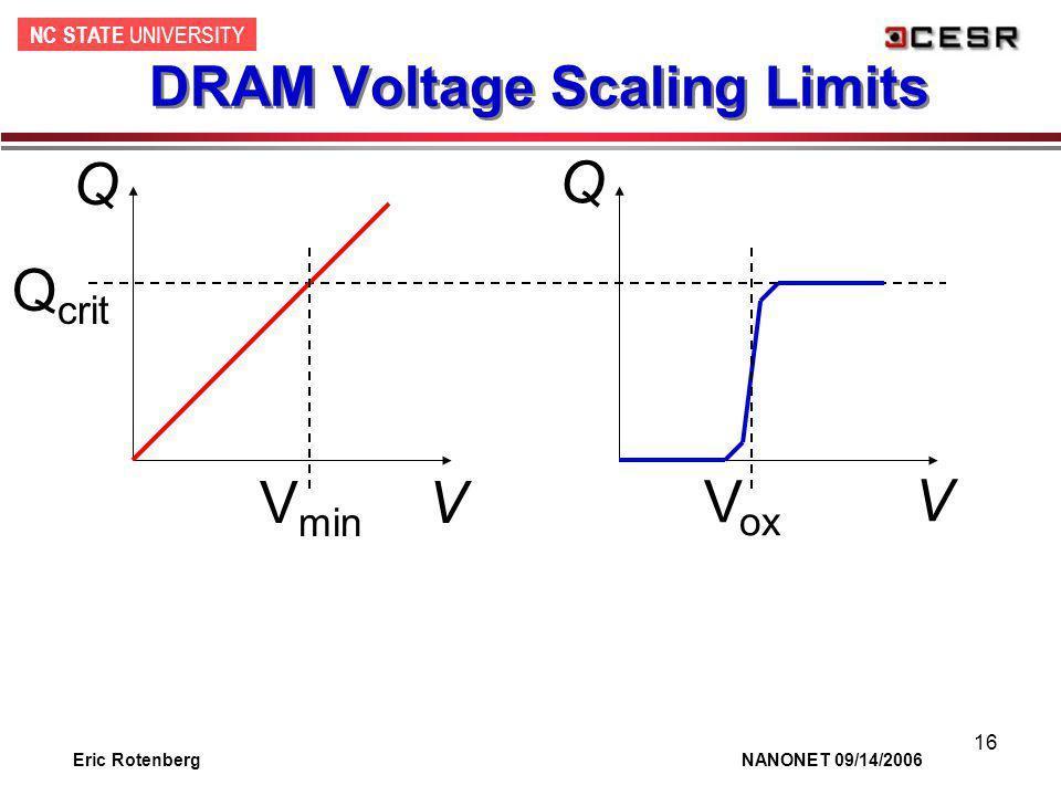 NC STATE UNIVERSITY Eric Rotenberg NANONET 09/14/2006 16 DRAM Voltage Scaling Limits Q V Q crit V ox Q V V min