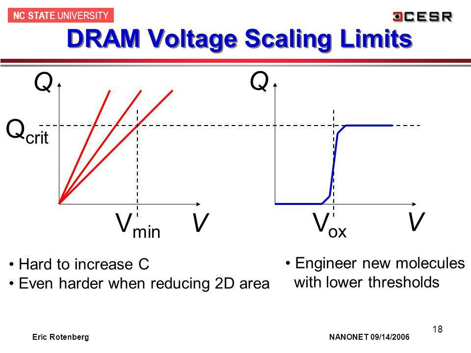 NC STATE UNIVERSITY Eric Rotenberg NANONET 09/14/2006 18 DRAM Voltage Scaling Limits Q V Q crit V ox Q V V min Hard to increase C Even harder when red