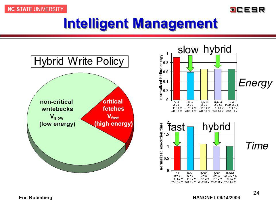 NC STATE UNIVERSITY Eric Rotenberg NANONET 09/14/2006 24 Intelligent Management Hybrid Write Policy critical fetches V fast (high energy) non-critical