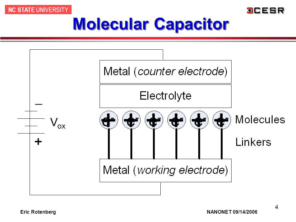 NC STATE UNIVERSITY Eric Rotenberg NANONET 09/14/2006 5 Linker & Electrolyte Neither conduct electrons Electrons tunnel across linker Electrolyte ions form aligned dipoles –Electrically interface counter electrode to molecules, yet charged molecules isolated –Also provide critical charge shielding, prevent huge electric field across short linkers Intrinsic retention times of 10s of seconds to minutes