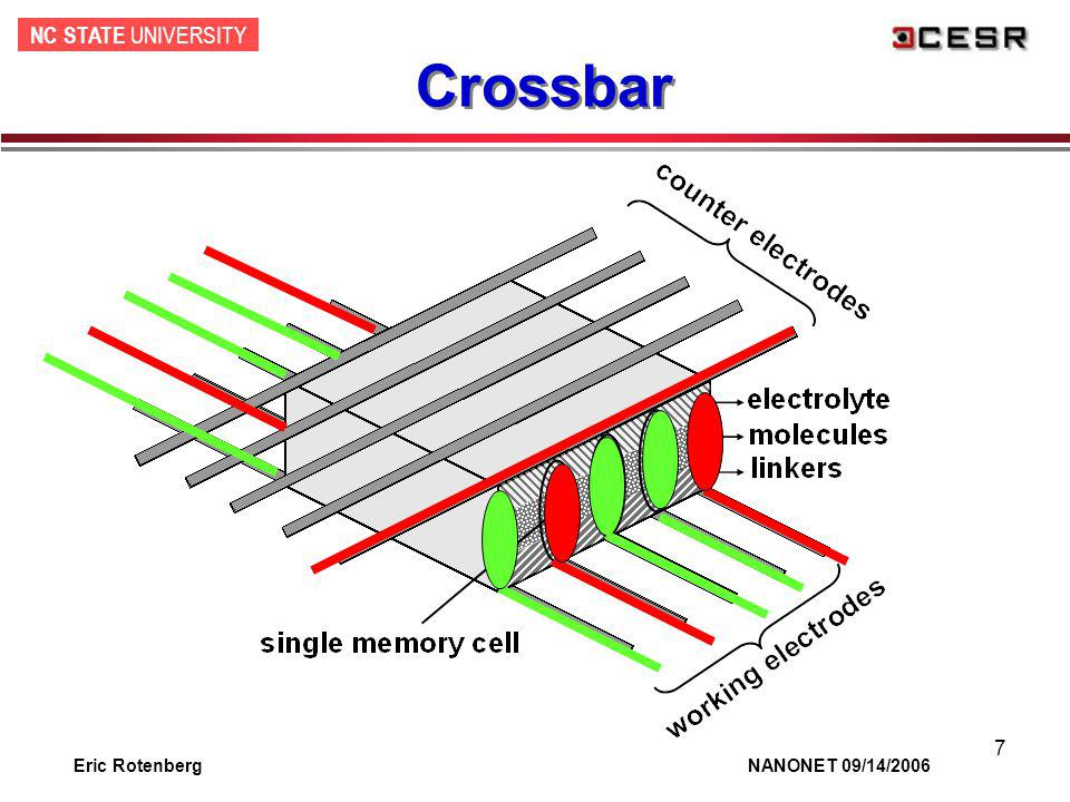 NC STATE UNIVERSITY Eric Rotenberg NANONET 09/14/2006 8 Crossbar Features No explicit patterning of cells –Cell forms implicitly between electrodes –Density only limited by wire pitch –Easy path to minimum DRAM density Silicon free –Easy 3D stacking (no silicon growth) –Deposit on arbitrary surfaces.