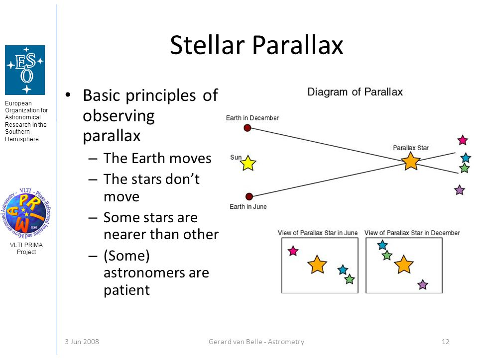 European Organization for Astronomical Research in the Southern Hemisphere VLTI PRIMA Project 3 Jun 2008Gerard van Belle - Astrometry 12 Stellar Parallax Basic principles of observing parallax – The Earth moves – The stars dont move – Some stars are nearer than other – (Some) astronomers are patient