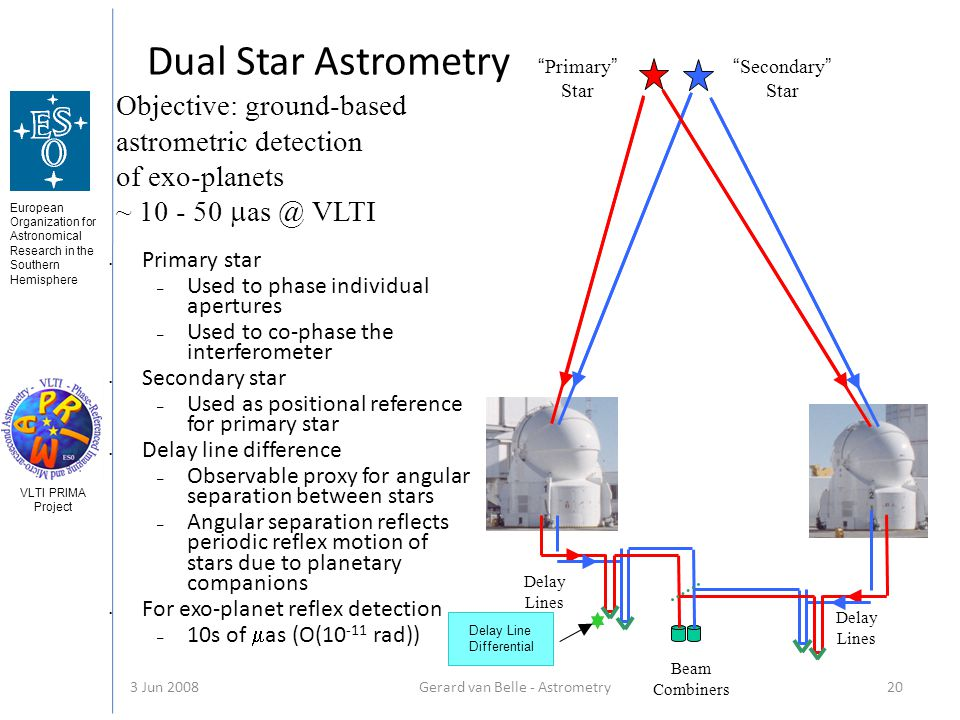 European Organization for Astronomical Research in the Southern Hemisphere VLTI PRIMA Project 3 Jun 2008Gerard van Belle - Astrometry 20 Primary star – Used to phase individual apertures – Used to co-phase the interferometer Secondary star – Used as positional reference for primary star Delay line difference – Observable proxy for angular separation between stars – Angular separation reflects periodic reflex motion of stars due to planetary companions For exo-planet reflex detection – 10s of as (O(10 -11 rad)) Delay Line Differential Primary Star Secondary Star Beam Combiners Delay Lines Delay Lines Objective: ground-based astrometric detection of exo-planets ~ 10 - 50 as @ VLTI Dual Star Astrometry