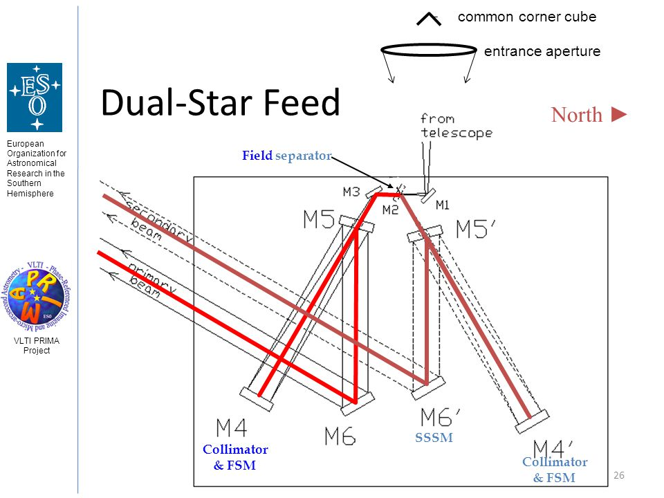 European Organization for Astronomical Research in the Southern Hemisphere VLTI PRIMA Project 3 Jun 2008Gerard van Belle - Astrometry 26 Dual-Star Feed SSSM Collimator & FSM Collimator & FSM Field separator common corner cube entrance aperture North
