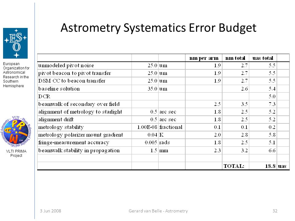 European Organization for Astronomical Research in the Southern Hemisphere VLTI PRIMA Project 3 Jun 2008Gerard van Belle - Astrometry 32 Astrometry Systematics Error Budget