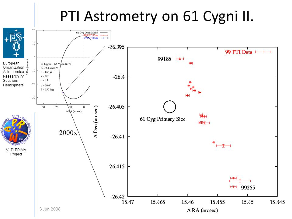 European Organization for Astronomical Research in the Southern Hemisphere VLTI PRIMA Project 3 Jun 2008Gerard van Belle - Astrometry 45 PTI Astrometr
