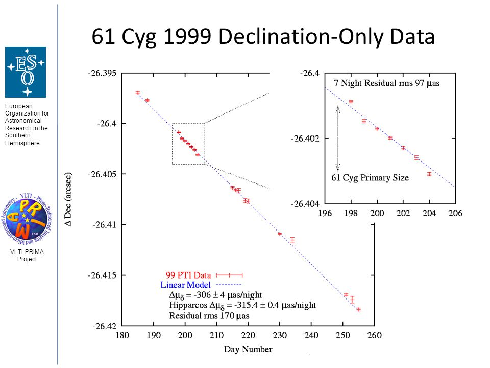 European Organization for Astronomical Research in the Southern Hemisphere VLTI PRIMA Project 3 Jun 2008Gerard van Belle - Astrometry 46 61 Cyg 1999 Declination-Only Data