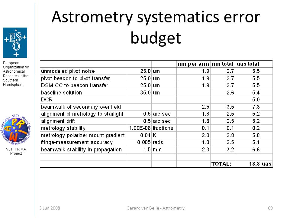 European Organization for Astronomical Research in the Southern Hemisphere VLTI PRIMA Project 3 Jun 2008Gerard van Belle - Astrometry 69 Astrometry systematics error budget
