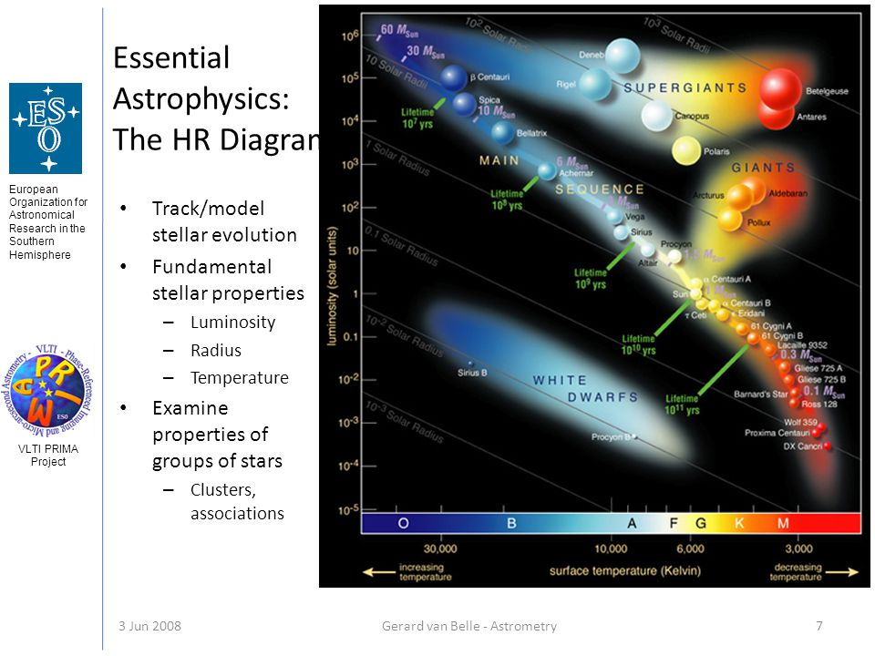 European Organization for Astronomical Research in the Southern Hemisphere VLTI PRIMA Project 3 Jun 2008Gerard van Belle - Astrometry 7 Essential Astrophysics: The HR Diagram Track/model stellar evolution Fundamental stellar properties – Luminosity – Radius – Temperature Examine properties of groups of stars – Clusters, associations