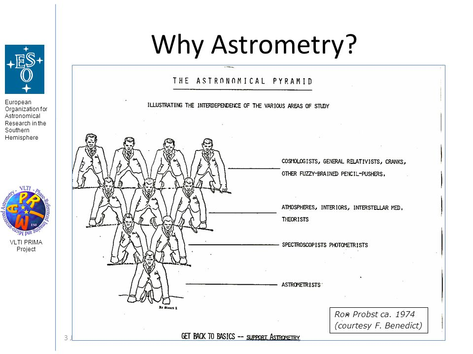 European Organization for Astronomical Research in the Southern Hemisphere VLTI PRIMA Project 3 Jun 2008Gerard van Belle - Astrometry 9 Why Astrometry.