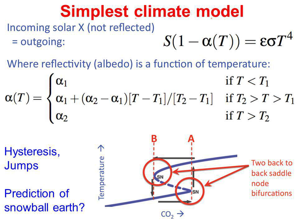 Simplest climate model S, Hysteresis, Jumps Prediction of snowball earth?