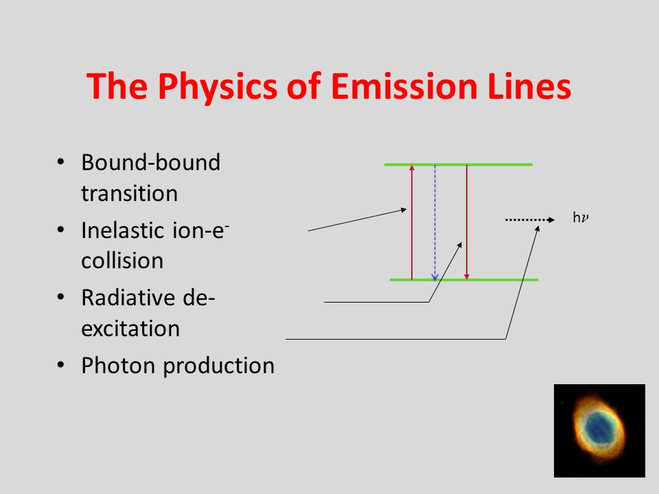 The Physics of Emission Lines Bound-bound transition Inelastic ion-e - collision Radiative de- excitation Photon production h