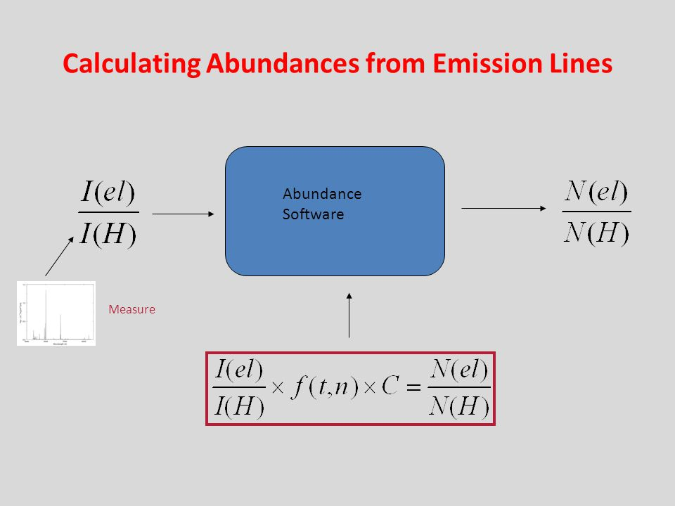 Calculating Abundances from Emission Lines Abundance Software Measure