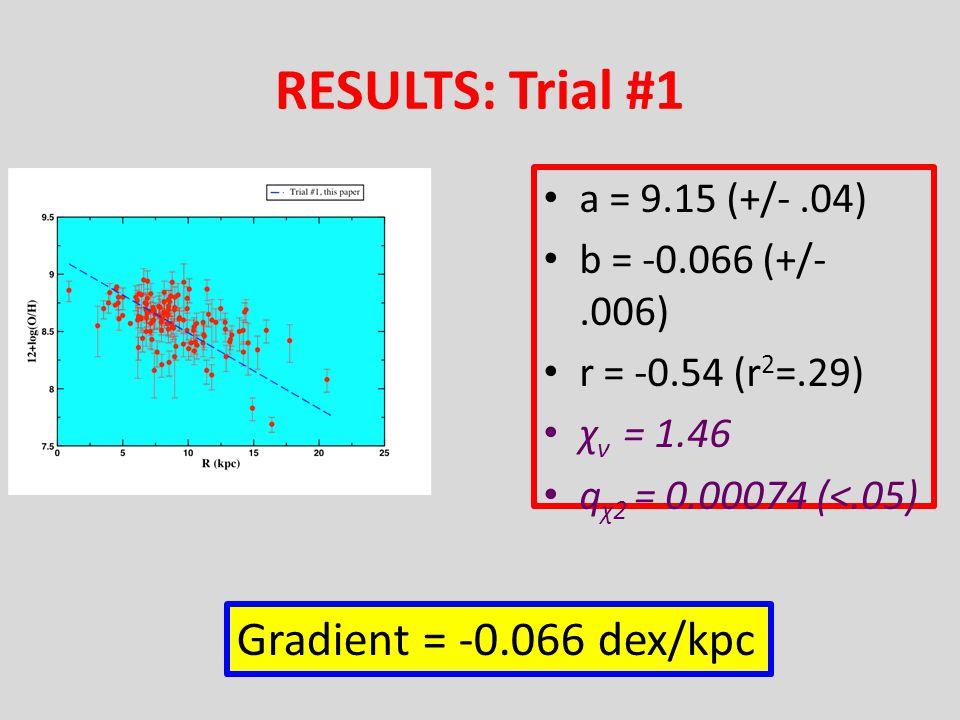 RESULTS: Trial #1 a = 9.15 (+/-.04) b = -0.066 (+/-.006) r = -0.54 (r 2 =.29) χ ν = 1.46 q χ2 = 0.00074 (<.05) Gradient = -0.066 dex/kpc
