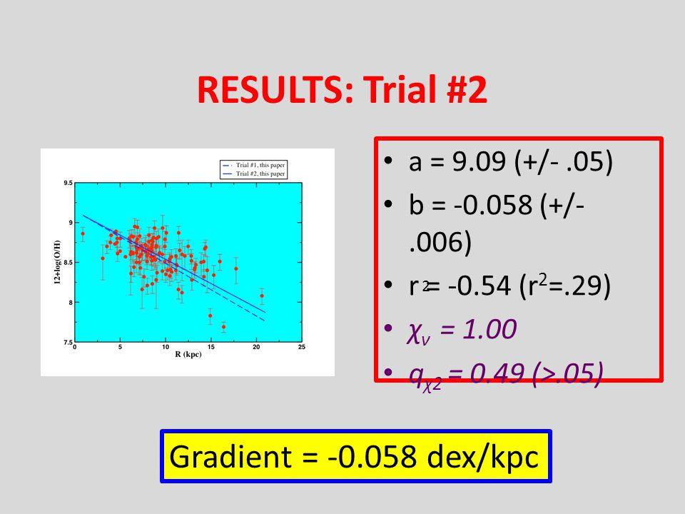 a = 9.09 (+/-.05) b = -0.058 (+/-.006) r = -0.54 (r 2 =.29) χ ν = 1.00 q χ2 = 0.49 (>.05) 2 RESULTS: Trial #2 Gradient = -0.058 dex/kpc