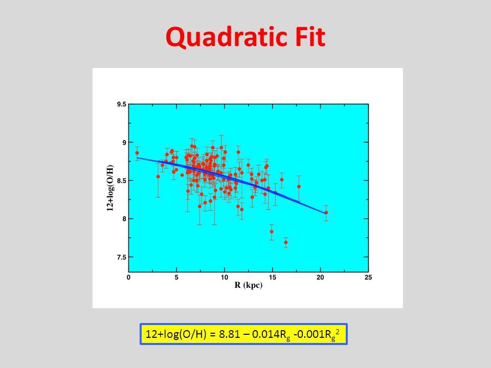 Quadratic Fit 12+log(O/H) = 8.81 – 0.014R g -0.001R g 2