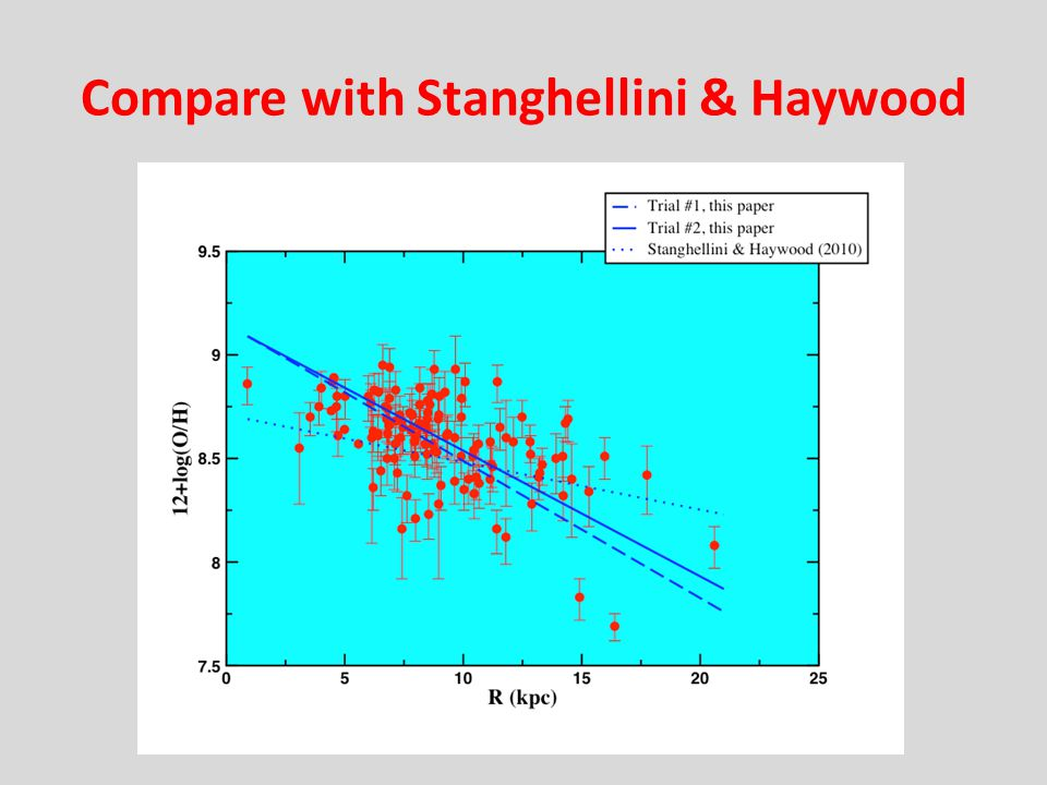 Compare with Stanghellini & Haywood