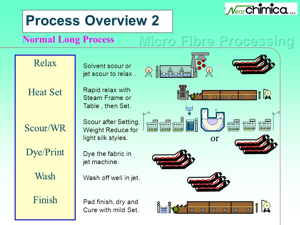 Process Overview 2 Normal Long Process Relax Heat Set Scour/WR Dye/Print Wash Finish or Solvent scour or jet scour to relax. Rapid relax with Steam Fr
