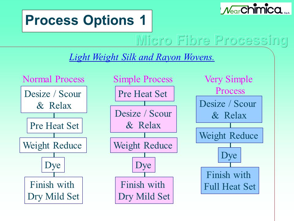 Process Options 1 Light Weight Silk and Rayon Wovens. Desize / Scour & Relax Pre Heat Set Weight Reduce Dye Finish with Dry Mild Set Normal Process De
