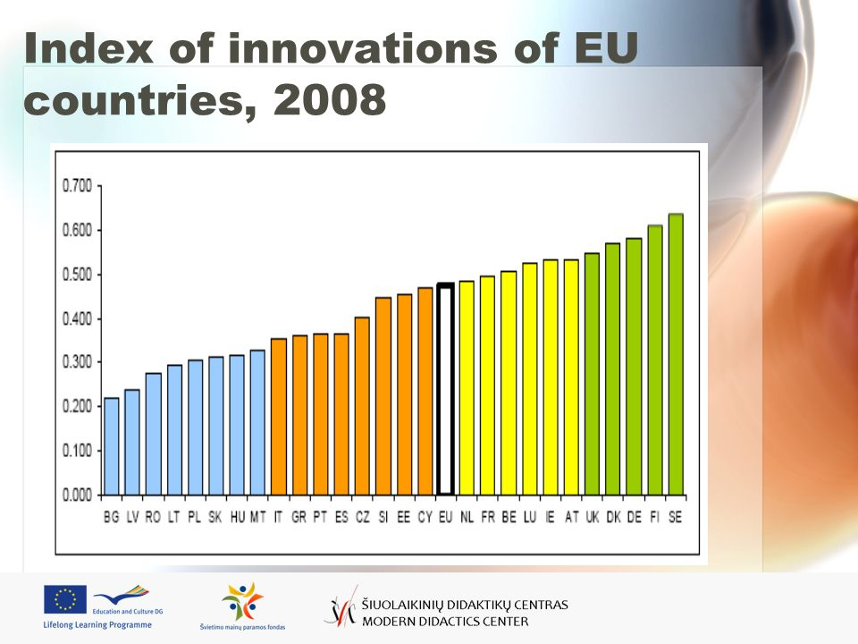 Index of innovations of EU countries, 2008