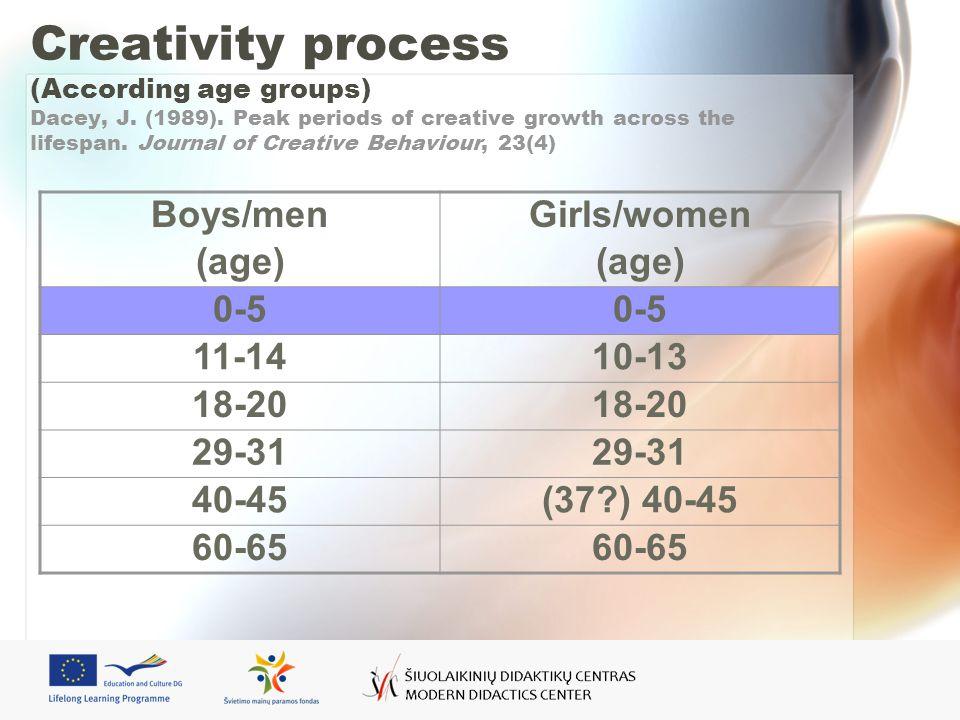 Creativity process (According age groups) Dacey, J.