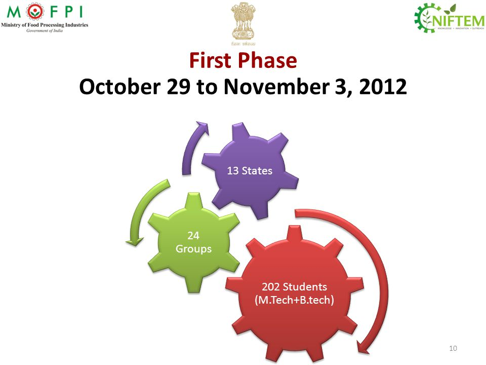 First Phase October 29 to November 3, 2012 202 Students (M.Tech+B.tech) 24 Groups 13 States 10