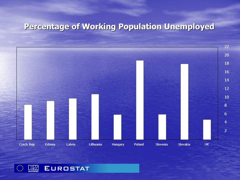 Percentage of Working Population Unemployed 22 20 18 16 14 12 10 8 6 4 2 Czech Rep.EstoniaLatviaLithuaniaHungaryPolandSloveniaSlovakiaUK