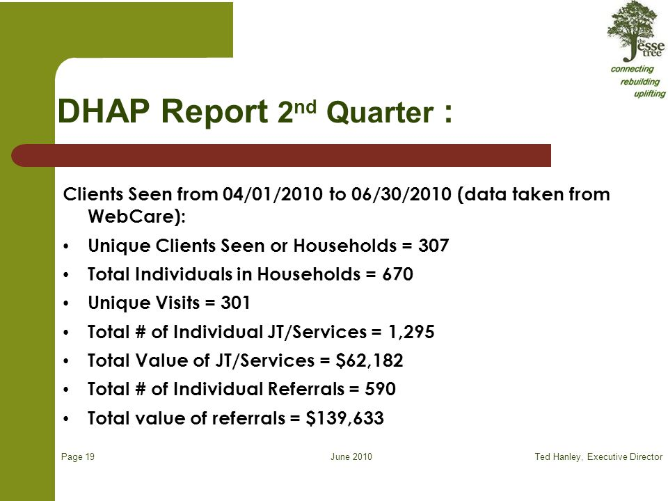June 2010 DHAP Report 2 nd Quarter : Clients Seen from 04/01/2010 to 06/30/2010 (data taken from WebCare): Unique Clients Seen or Households = 307 Total Individuals in Households = 670 Unique Visits = 301 Total # of Individual JT/Services = 1,295 Total Value of JT/Services = $62,182 Total # of Individual Referrals = 590 Total value of referrals = $139,633 Ted Hanley, Executive DirectorPage 19