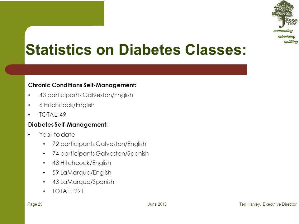 June 2010 Statistics on Diabetes Classes: Chronic Conditions Self-Management: 43 participants Galveston/English 6 Hitchcock/English TOTAL: 49 Diabetes Self-Management: Year to date 72 participants Galveston/English 74 participants Galveston/Spanish 43 Hitchcock/English 59 LaMarque/English 43 LaMarque/Spanish TOTAL: 291 Ted Hanley, Executive Director Page 29