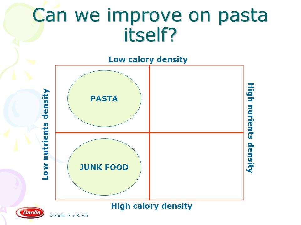© Barilla G. e R. F.lli Can we improve on pasta itself? Low calory density High calory density Low nutrients density High nurients density JUNK FOOD P