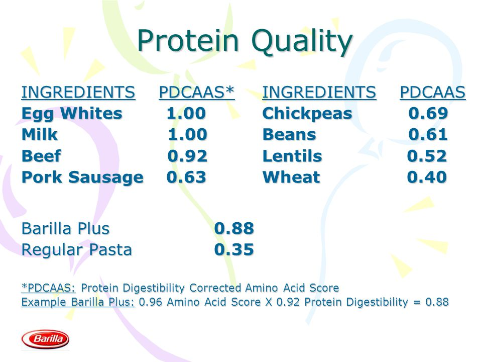Protein Quality INGREDIENTS PDCAAS*INGREDIENTS PDCAAS Egg Whites1.00Chickpeas 0.69 Milk 1.00Beans 0.61 Beef 0.92Lentils0.52 Pork Sausage 0.63Wheat0.40