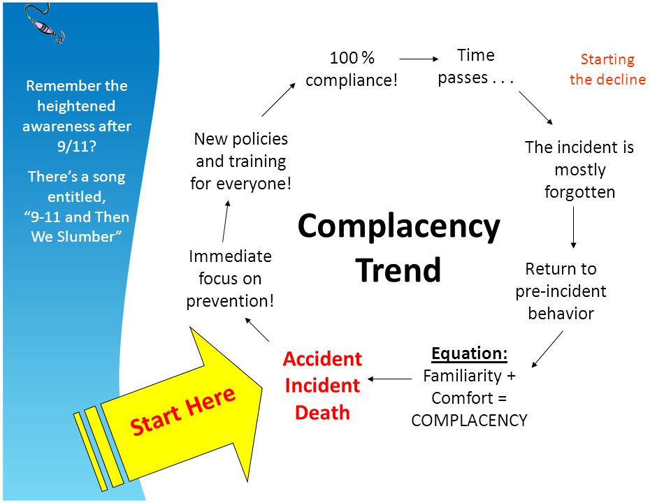 Equation: Familiarity + Comfort = COMPLACENCY Complacency Trend Time passes... Immediate focus on prevention! New policies and training for everyone!