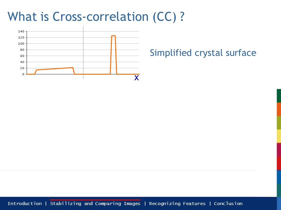 Introduction | Stabilizing and Comparing Images | Recognizing Features | Conclusion What is Cross-correlation (CC) .