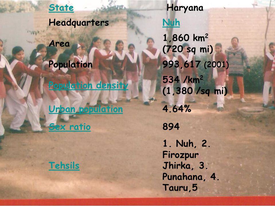State Haryana HeadquartersNuh Area 1,860 km 2 (720 sq mi) Population993,617 (2001) Population density 534 /km 2 (1,380 /sq mi) Urban population4.64% Sex ratio894 Tehsils 1.
