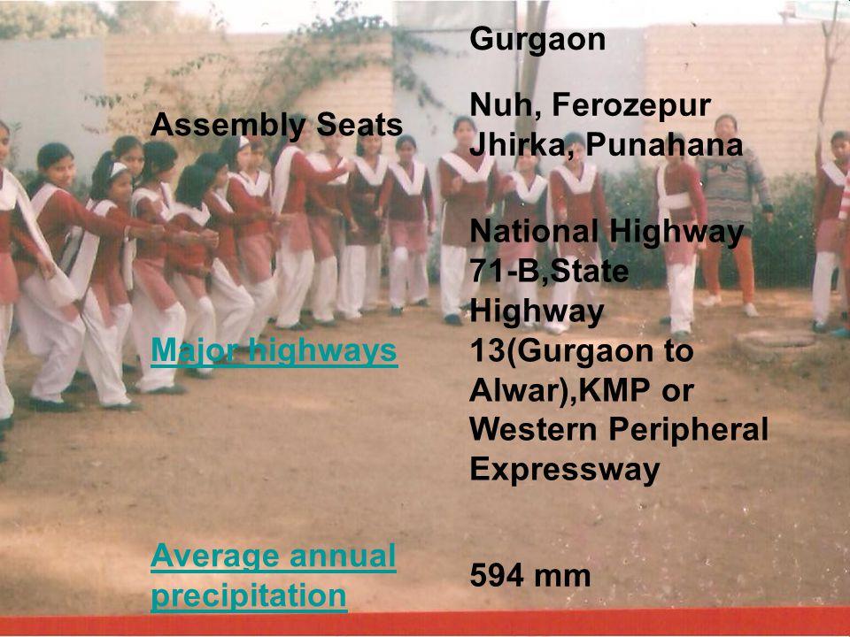 Gurgaon Assembly Seats Nuh, Ferozepur Jhirka, Punahana Major highways National Highway 71-B,State Highway 13(Gurgaon to Alwar),KMP or Western Peripheral Expressway Average annual precipitation 594 mm
