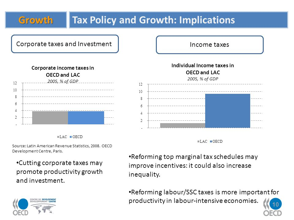 10 Growth Tax Policy and Growth: Implications Cutting corporate taxes may promote productivity growth and investment. Corporate taxes and Investment S