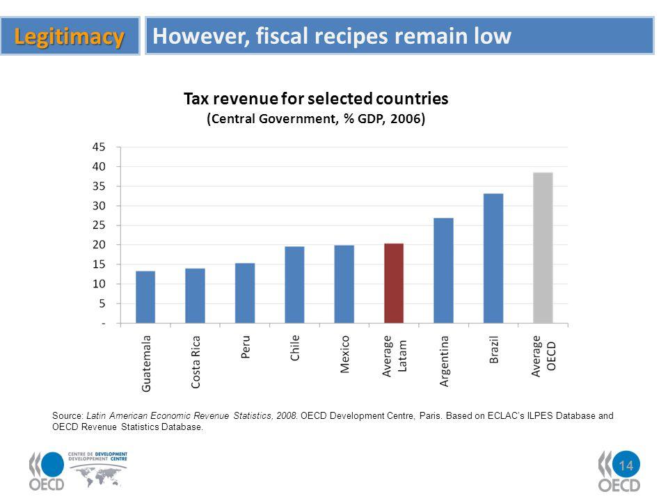 14 Source: Latin American Economic Revenue Statistics, 2008. OECD Development Centre, Paris. Based on ECLACs ILPES Database and OECD Revenue Statistic