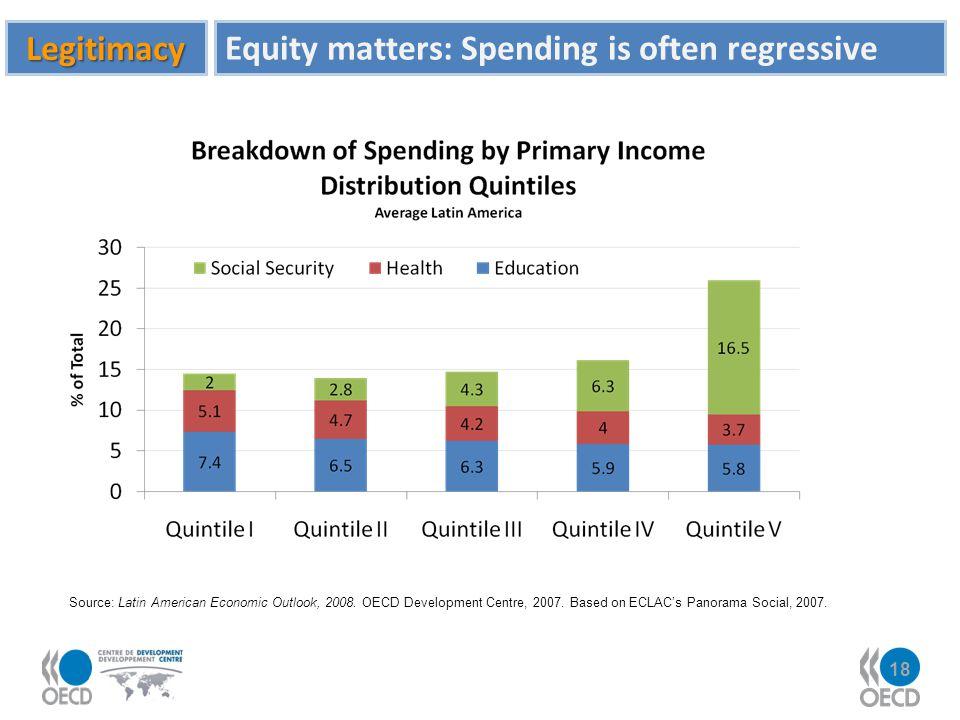 18 Source: Latin American Economic Outlook, 2008. OECD Development Centre, 2007. Based on ECLACs Panorama Social, 2007. Legitimacy Equity matters: Spe