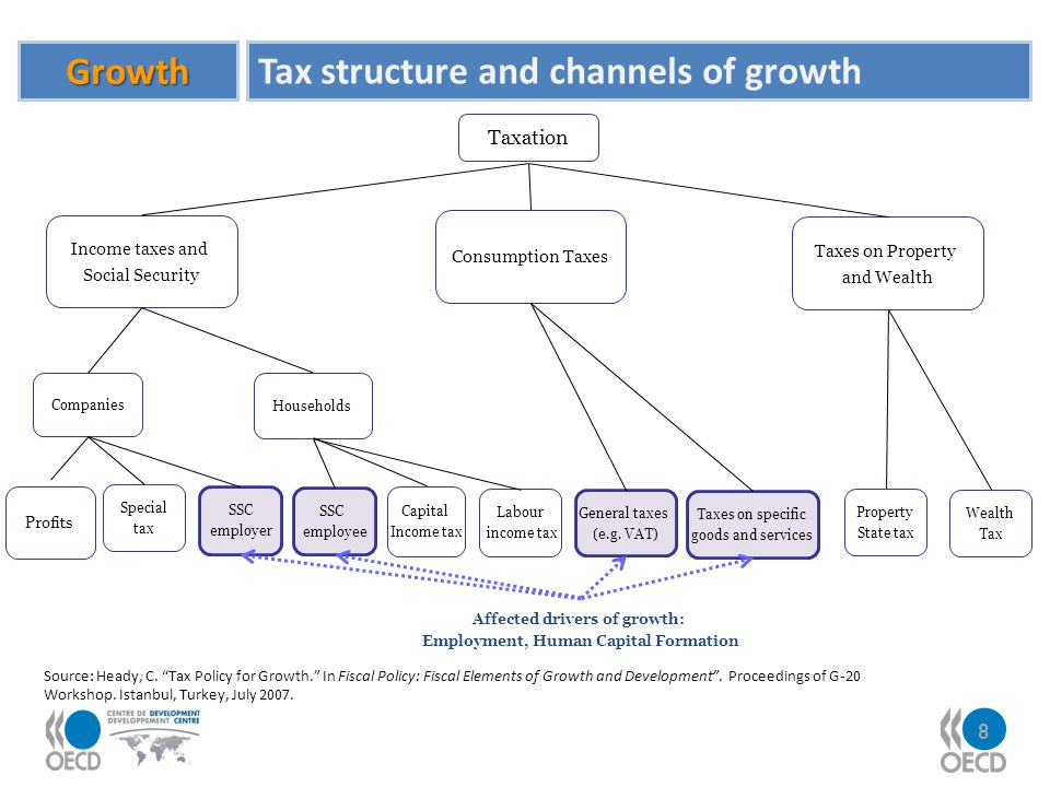 8 Growth Tax structure and channels of growth Taxation Source: Heady, C. Tax Policy for Growth. In Fiscal Policy: Fiscal Elements of Growth and Develo