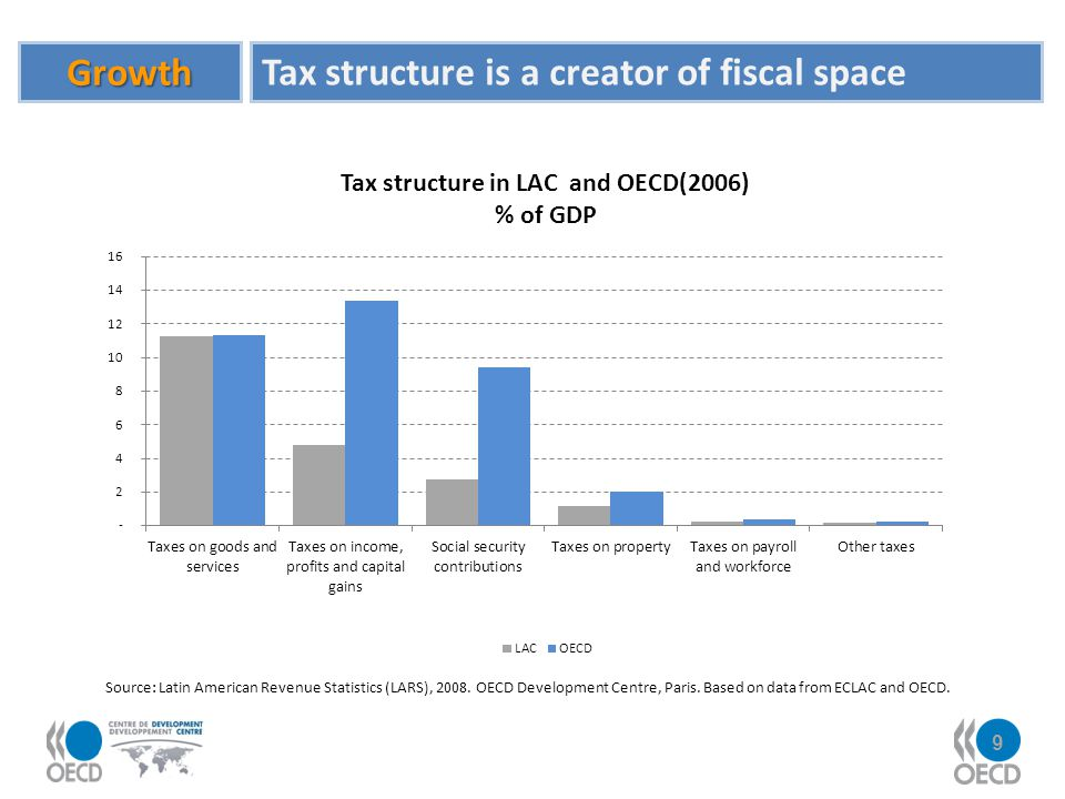 9 Growth Tax structure is a creator of fiscal space Source: Latin American Revenue Statistics (LARS), 2008. OECD Development Centre, Paris. Based on d