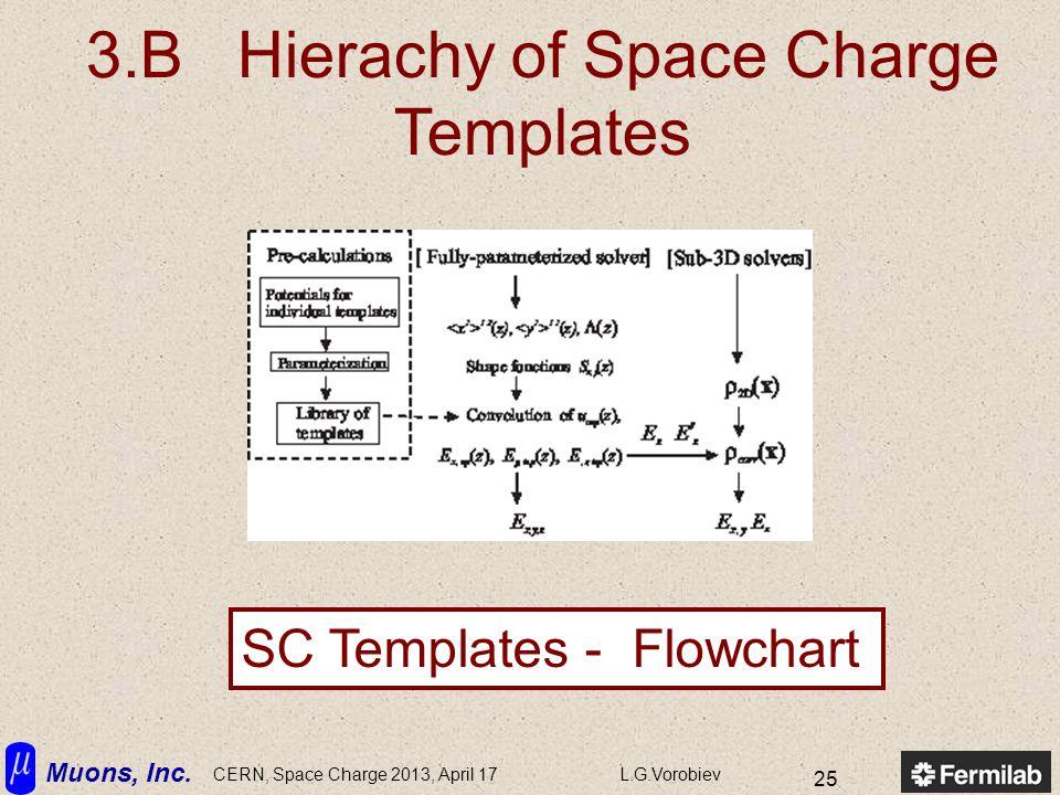 Muons, Inc. CERN, Space Charge 2013, April 17L.G.Vorobiev 25 3.B Hierachy of Space Charge Templates SC Templates - Flowchart