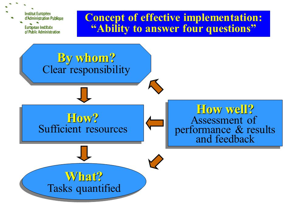Concept of effective implementation: Ability to answer four questions What.