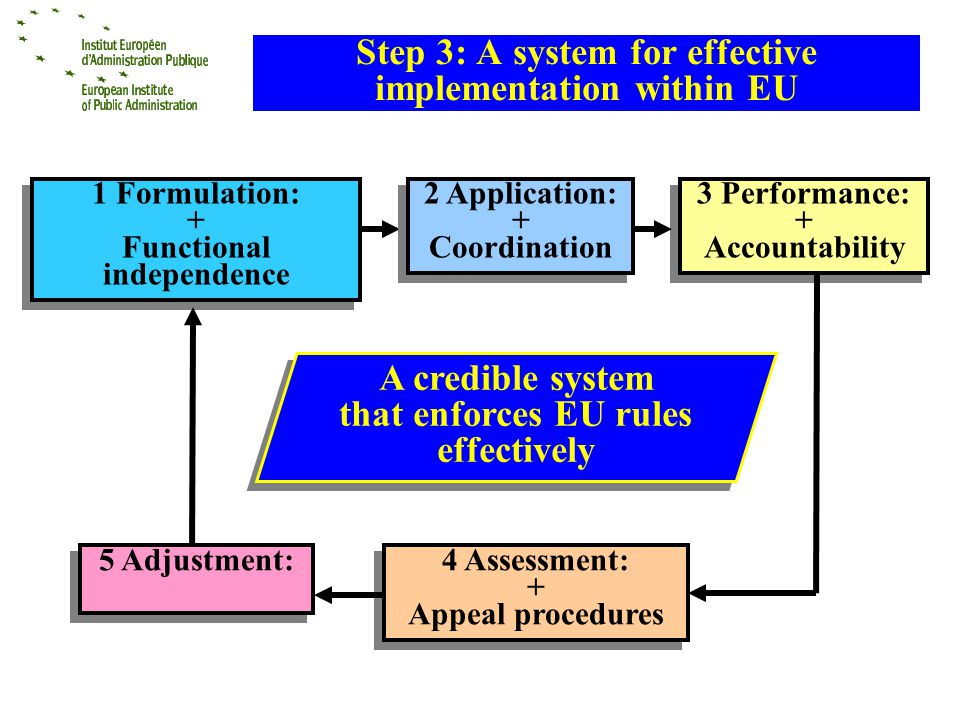 Step 3: A system for effective implementation within EU 1 Formulation: + Functional independence 1 Formulation: + Functional independence 3 Performance: + Accountability 3 Performance: + Accountability 4 Assessment: + Appeal procedures 4 Assessment: + Appeal procedures 5 Adjustment: 2 Application: + Coordination 2 Application: + Coordination A credible system that enforces EU rules effectively A credible system that enforces EU rules effectively