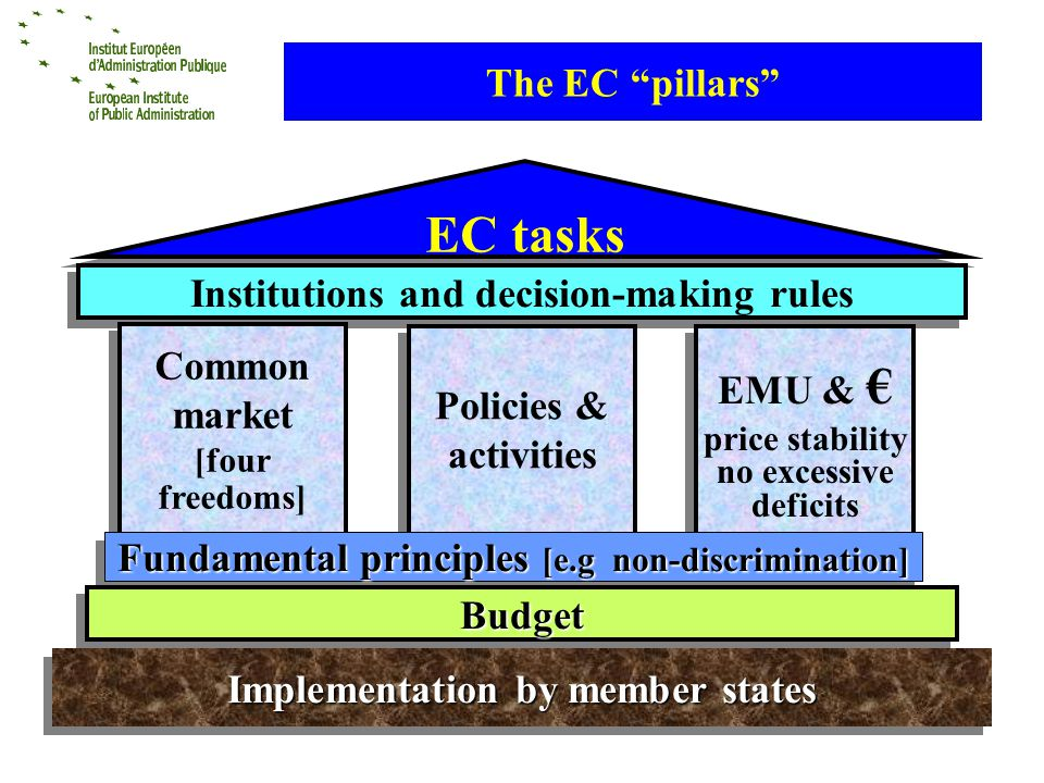 The EC pillars EC tasks Institutions and decision-making rules Common market [four freedoms] Common market [four freedoms] Policies & activities Policies & activities EMU & price stability no excessive deficits EMU & price stability no excessive deficits Fundamental principles [e.g non-discrimination] BudgetBudget Implementation by member states