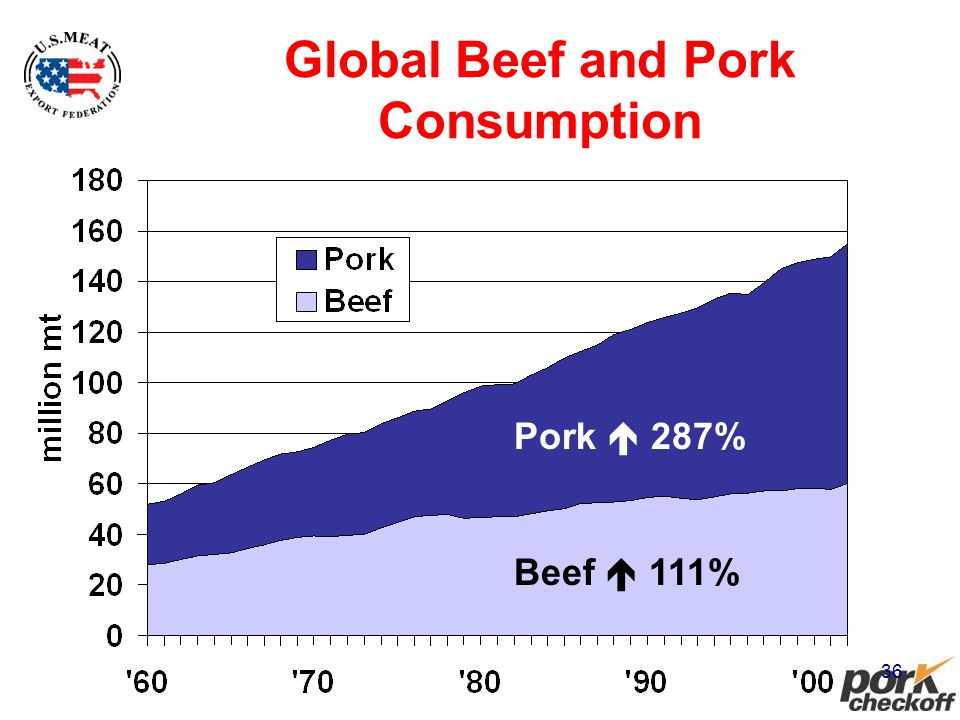 36 Global Beef and Pork Consumption Pork 287% Beef 111%