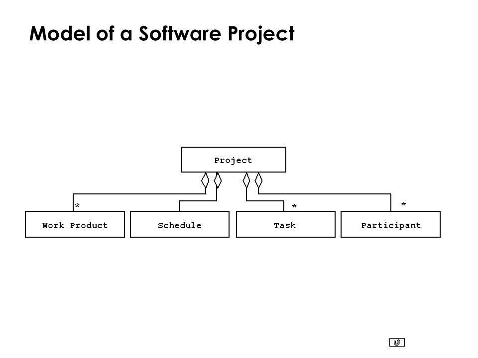 Model of a Software Project * * *