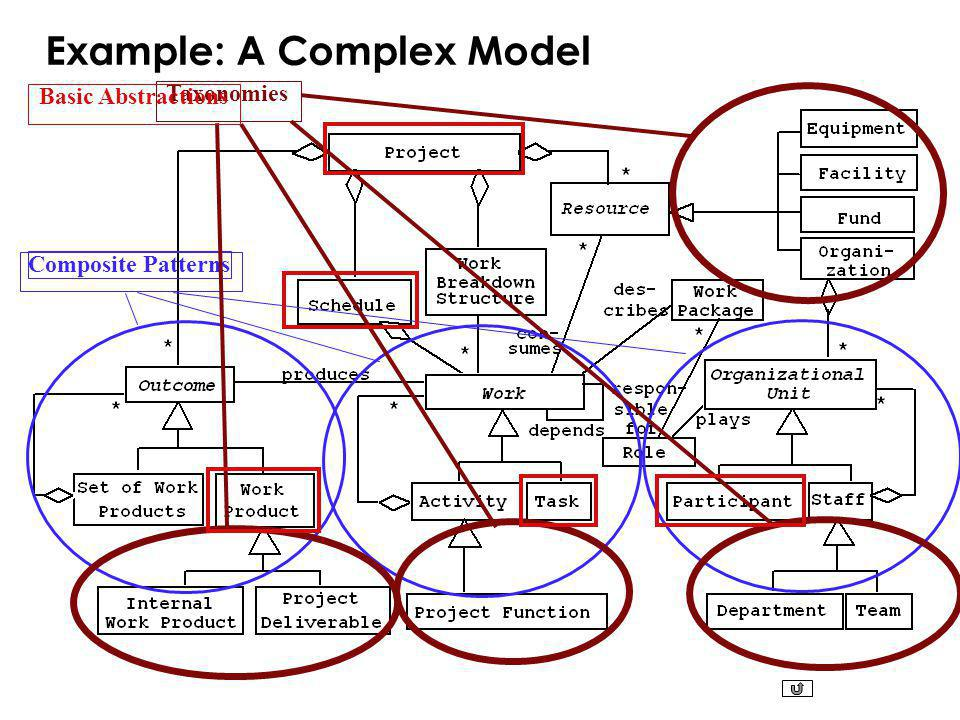 Example: A Complex Model Composite Patterns Taxonomies Basic Abstractions