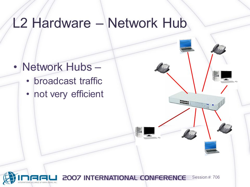 Session #: 706 L2 Hardware – Network Hub Network Hubs – broadcast traffic not very efficient
