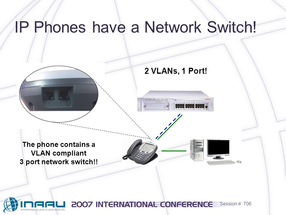 Session #: 706 IP Phones have a Network Switch. 2 VLANs, 1 Port.