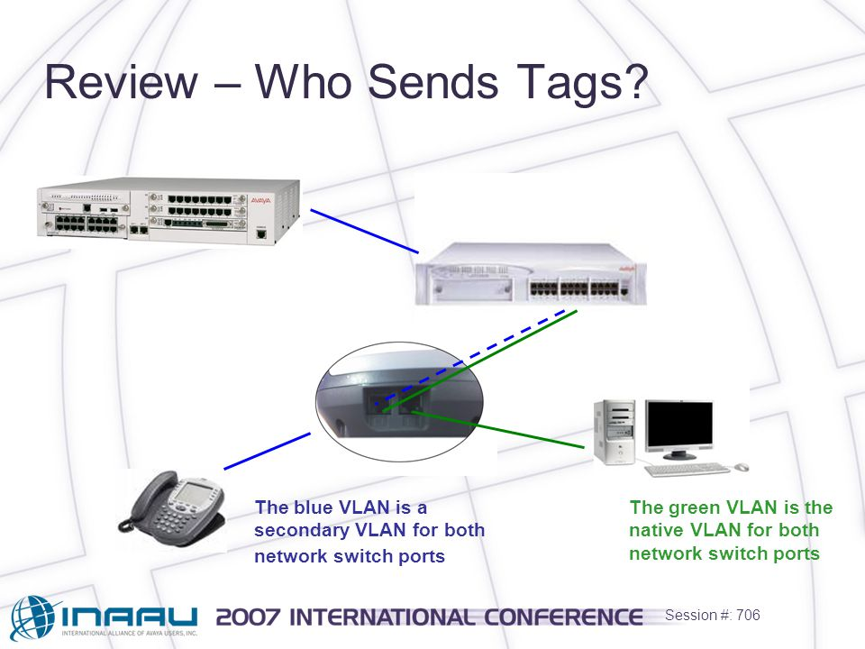 Session #: 706 Review – Who Sends Tags.